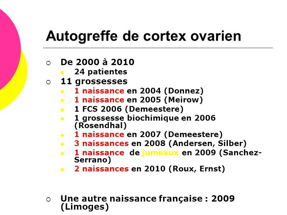 Autogreffe de cortex ovarien