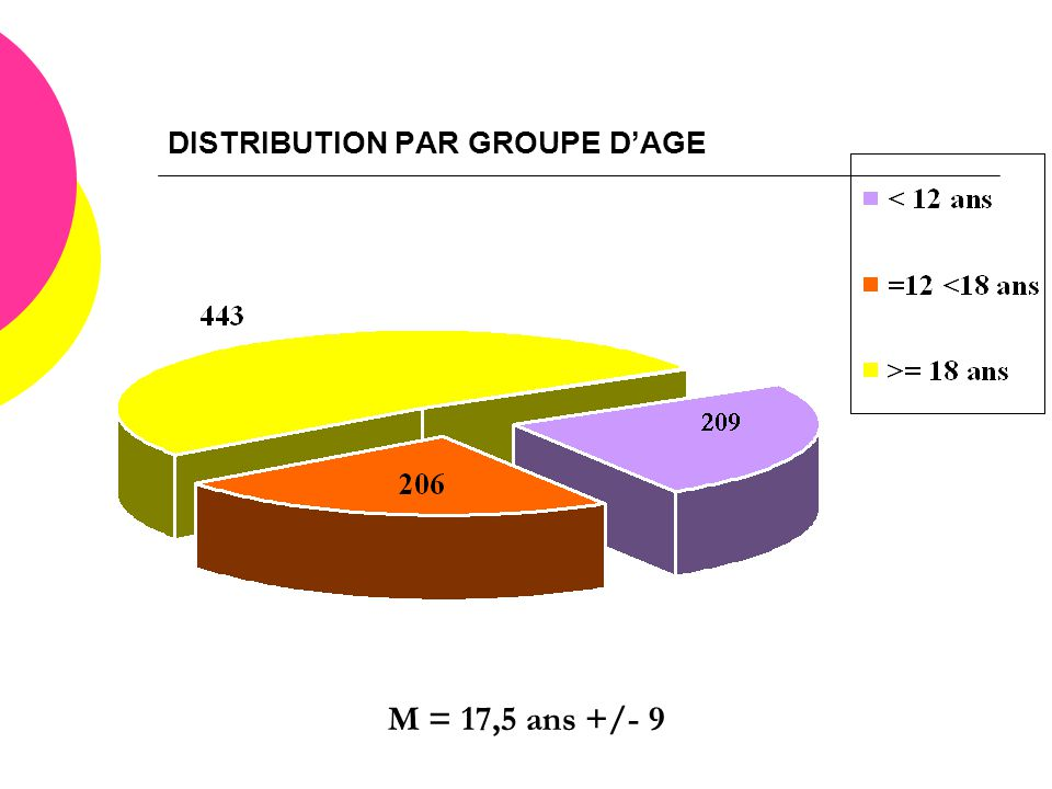 DISTRIBUTION PAR GROUPE D'AGE