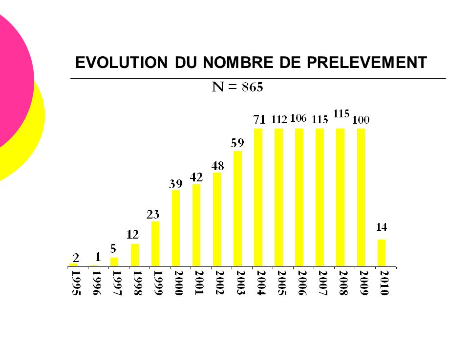 EVOLUTION DU NOMBRE DE PRELEVEMENT