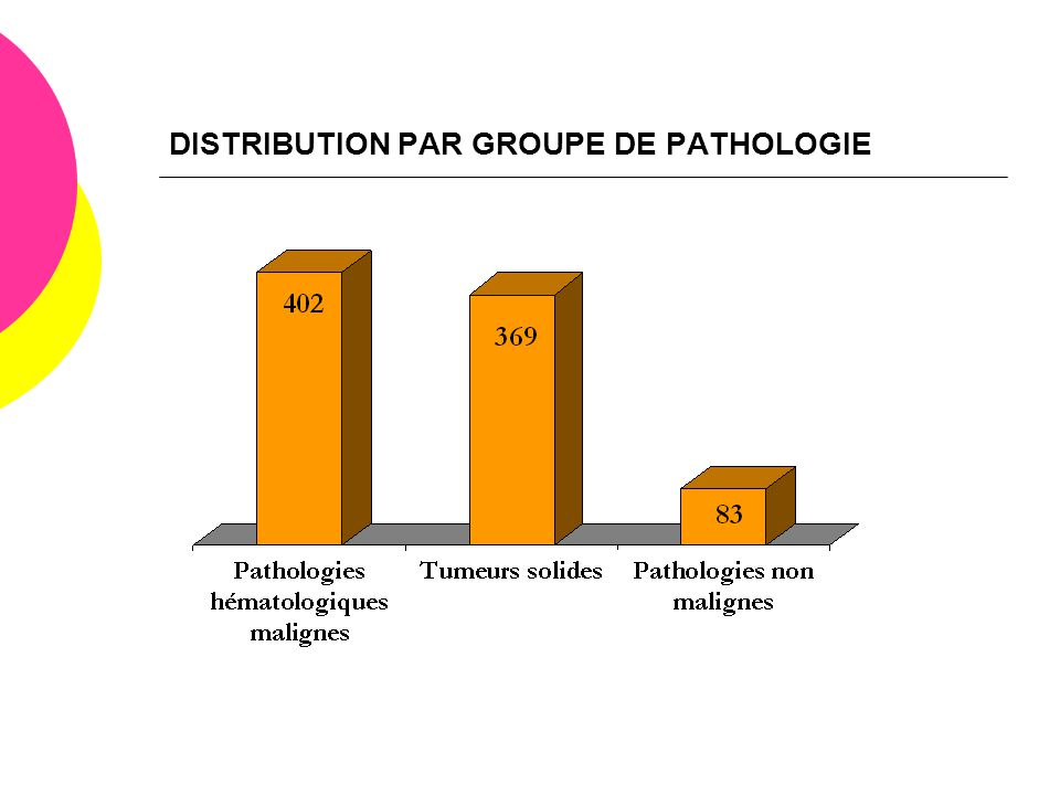 DISTRIBUTION PAR GROUPE DE PATHOLOGIE