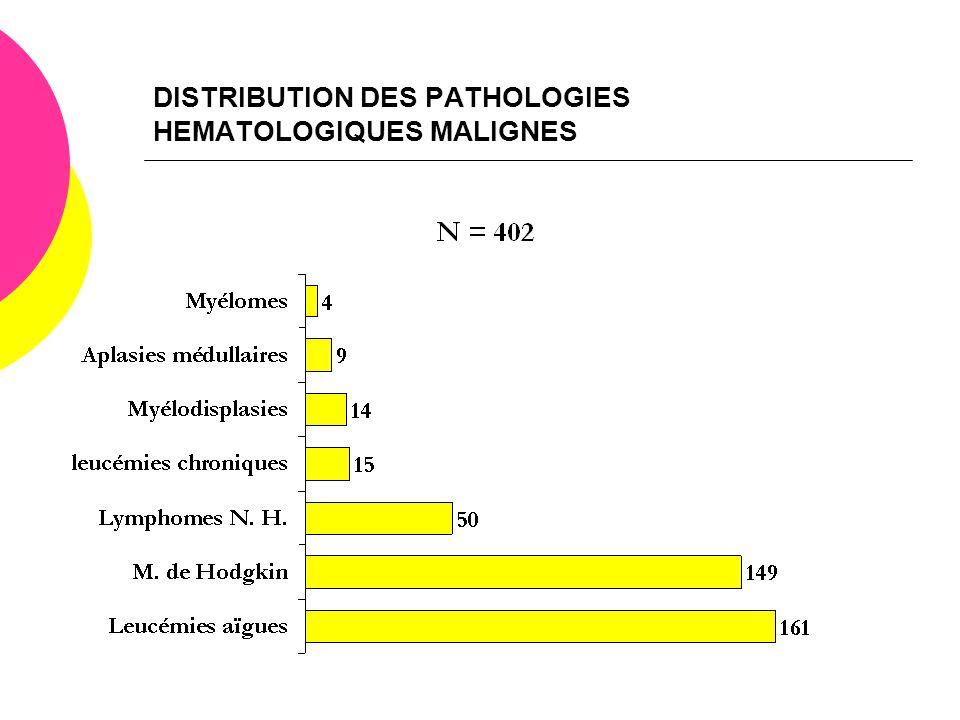 DISTRIBUTION DES PATHOLOGIES HEMATOLOGIQUES MALIGNES