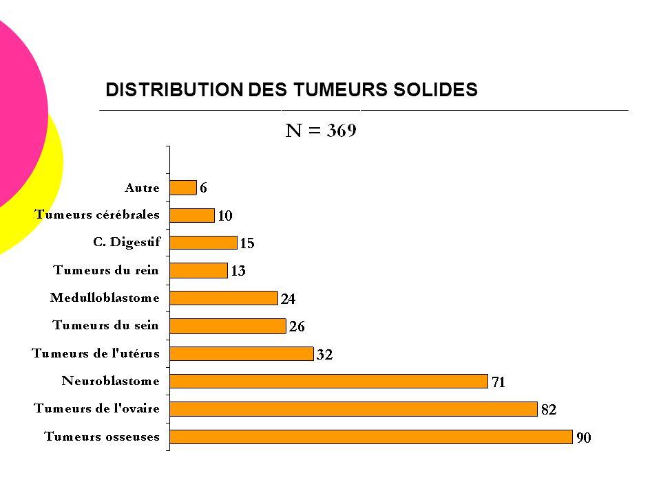 DISTRIBUTION DES TUMEURS SOLIDES