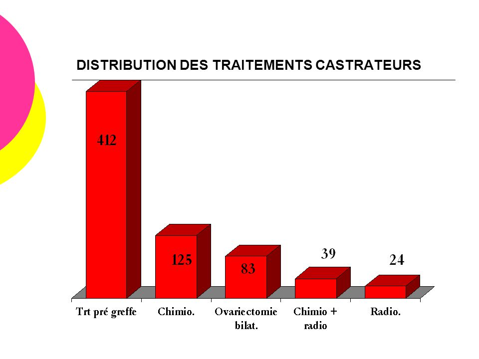 DISTRIBUTION DES TRAITEMENTS CASTRATEURS
