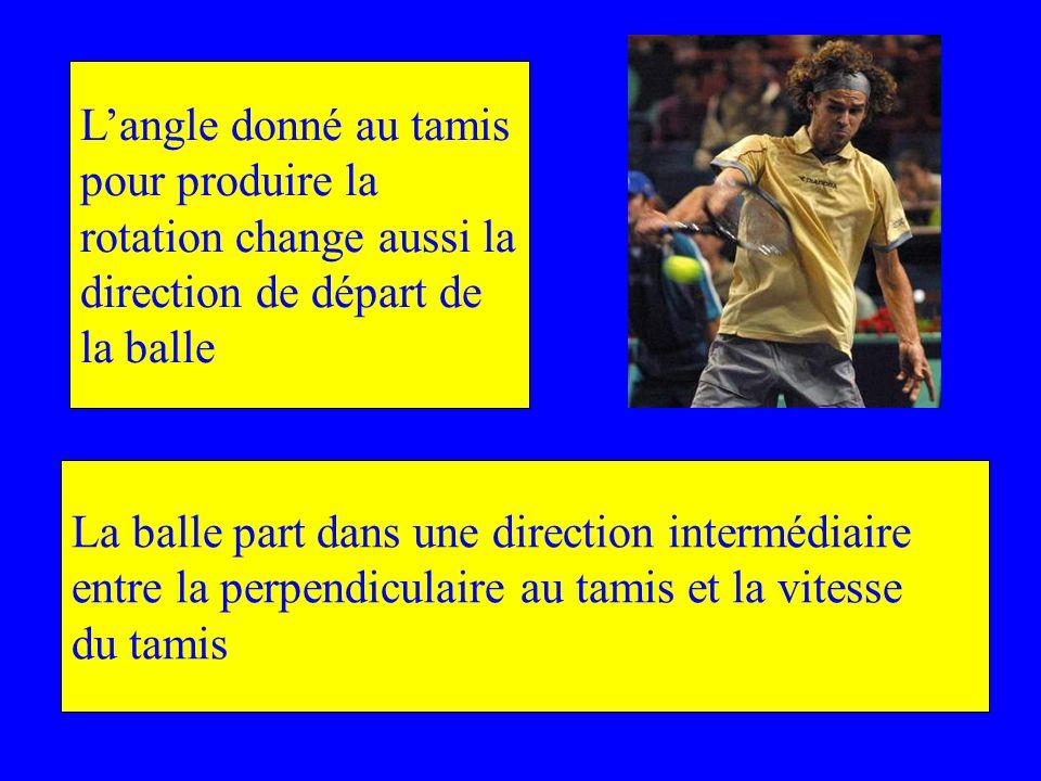 L'angle donné au tamis pour produire la. rotation change aussi la. direction de départ de. la balle.