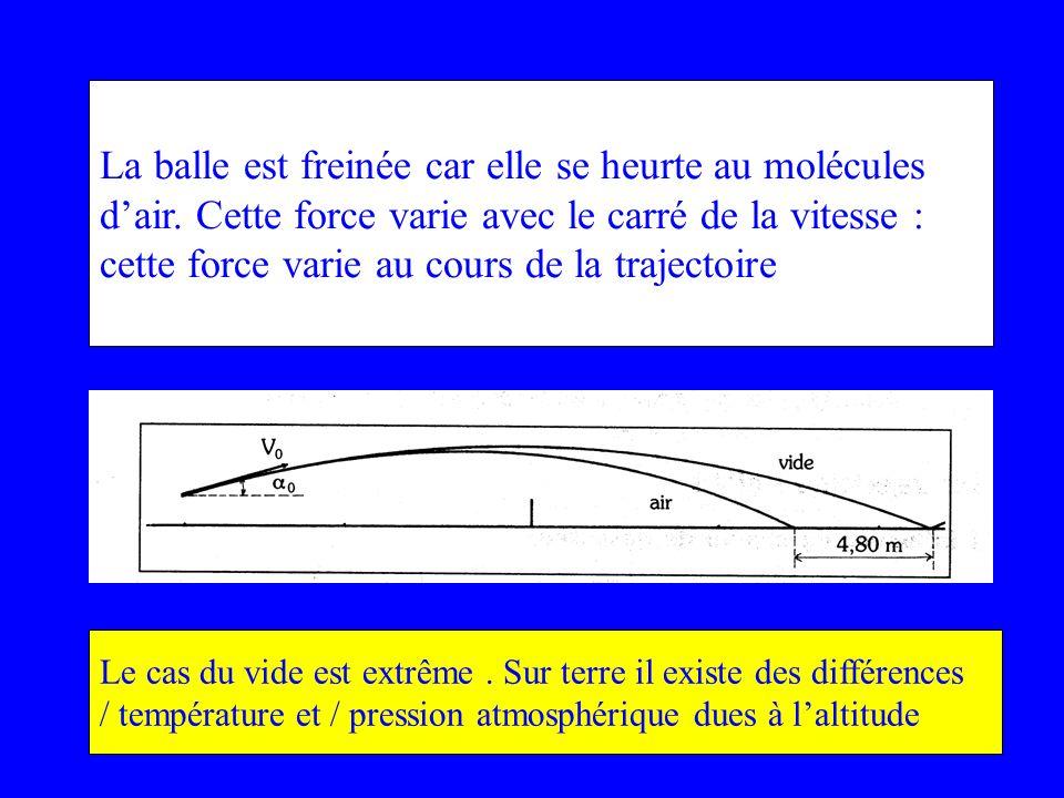 La balle est freinée car elle se heurte au molécules