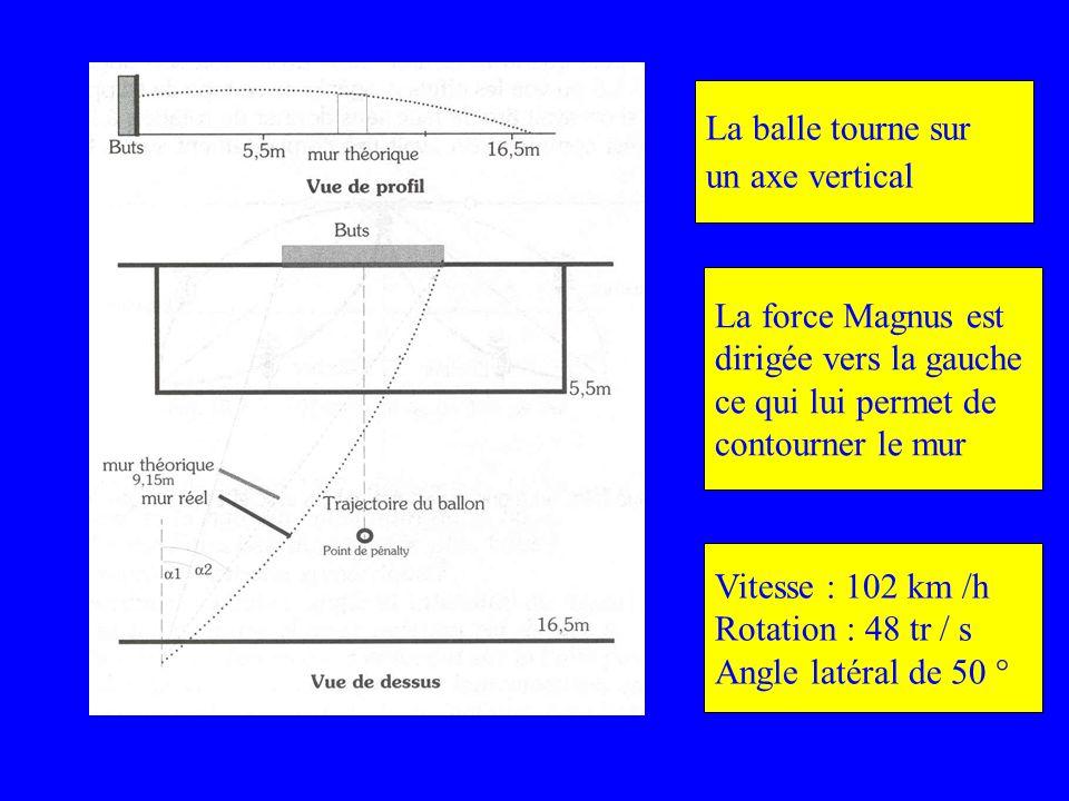 La balle tourne sur un axe vertical. La force Magnus est. dirigée vers la gauche. ce qui lui permet de.