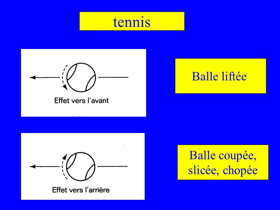 tennis Balle liftée Balle coupée, slicée, chopée