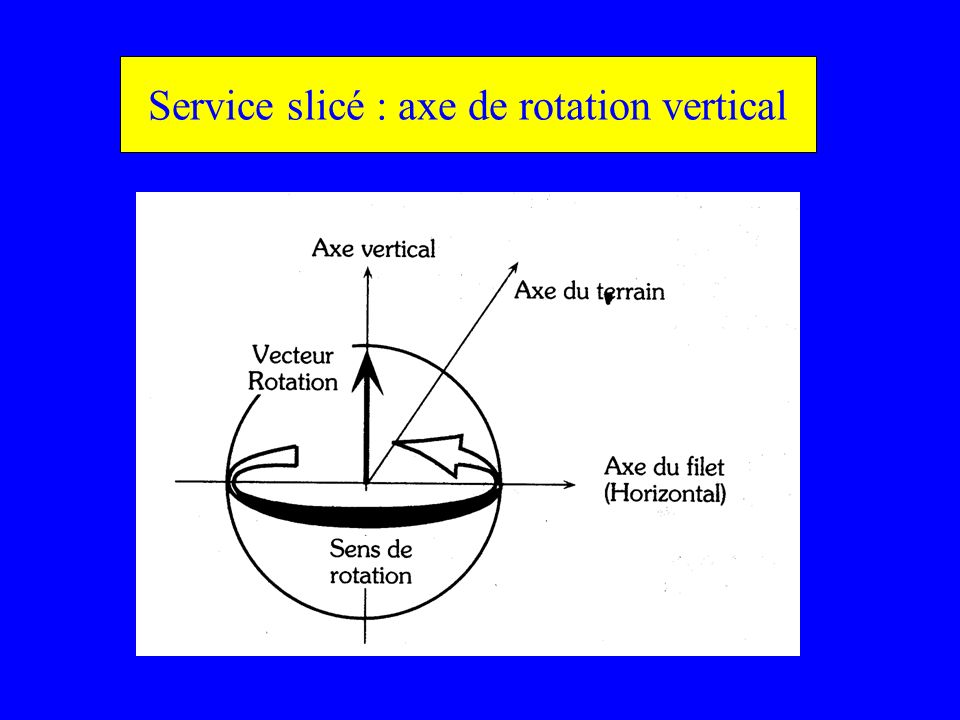 Service slicé : axe de rotation vertical