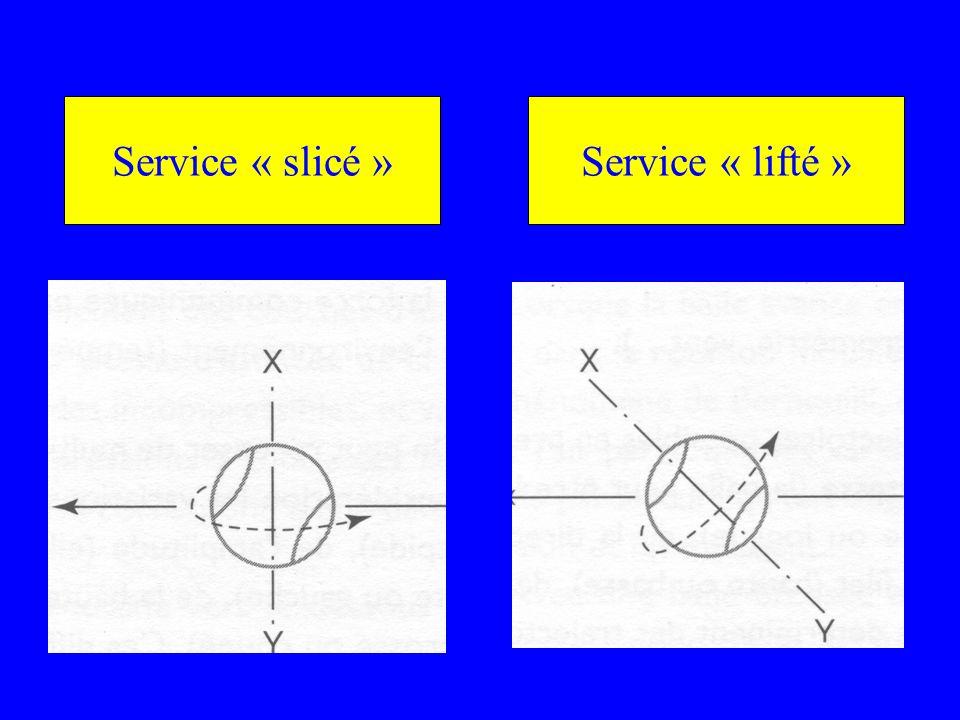 Service « slicé » Service « lifté »