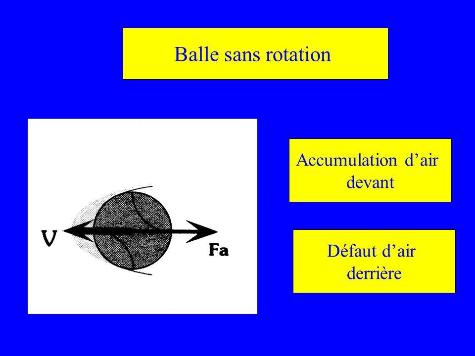 Balle sans rotation Accumulation d'air devant Défaut d'air derrière