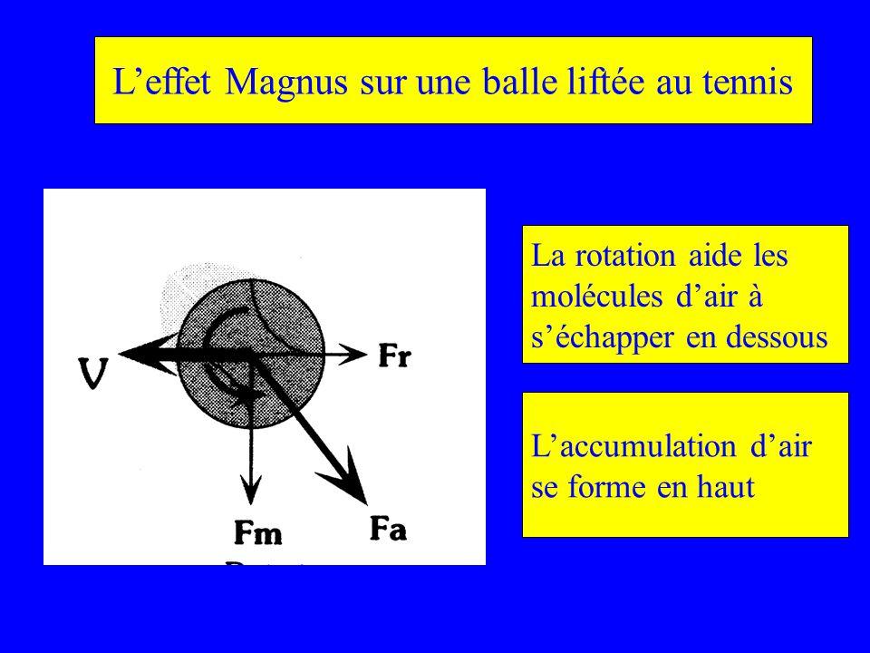 L'effet Magnus sur une balle liftée au tennis