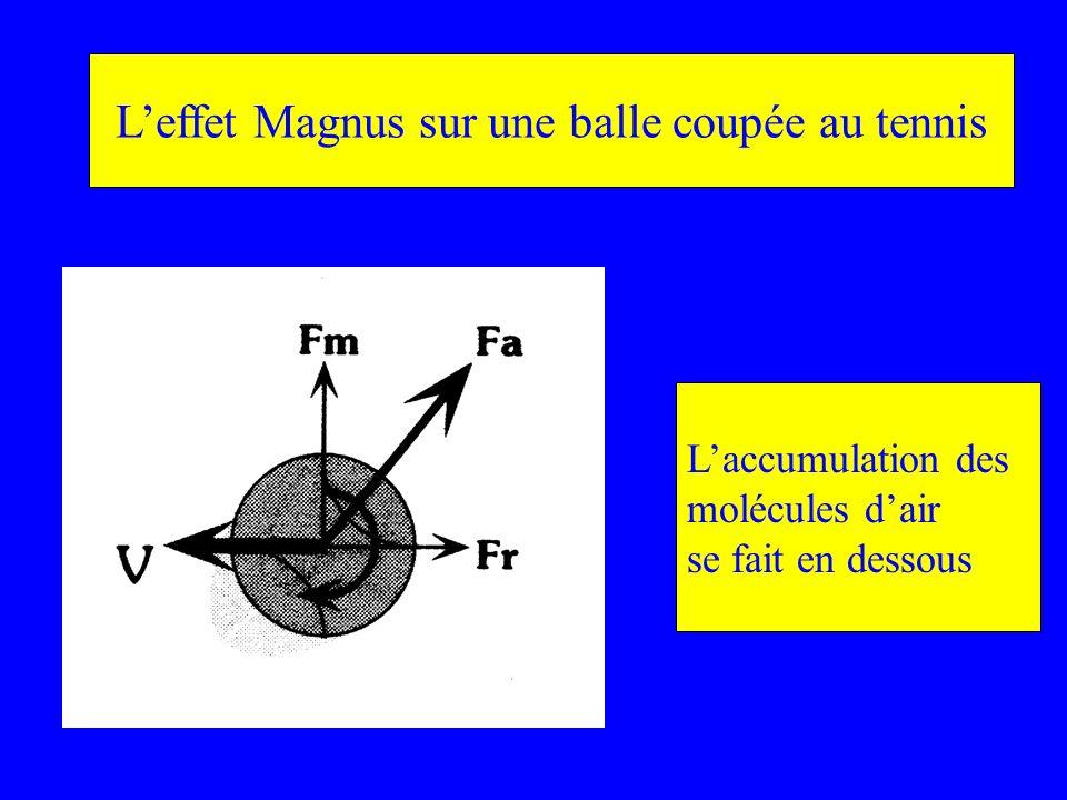 L'effet Magnus sur une balle coupée au tennis