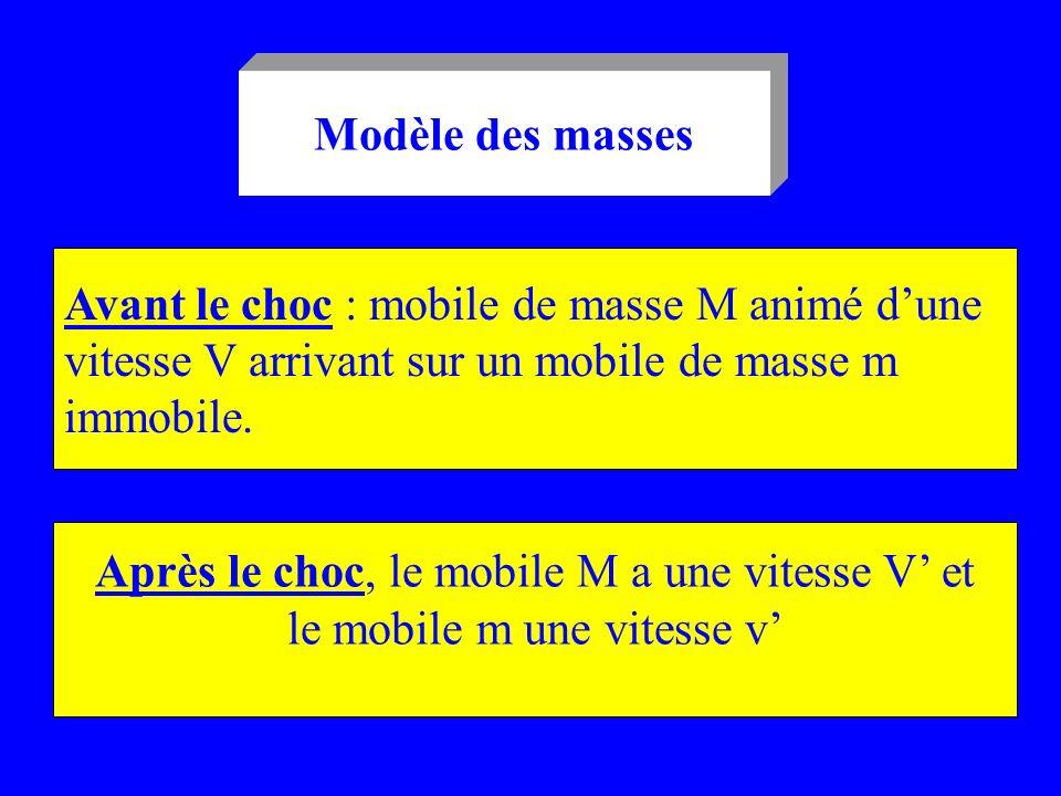 Avant le choc : mobile de masse M animé d'une