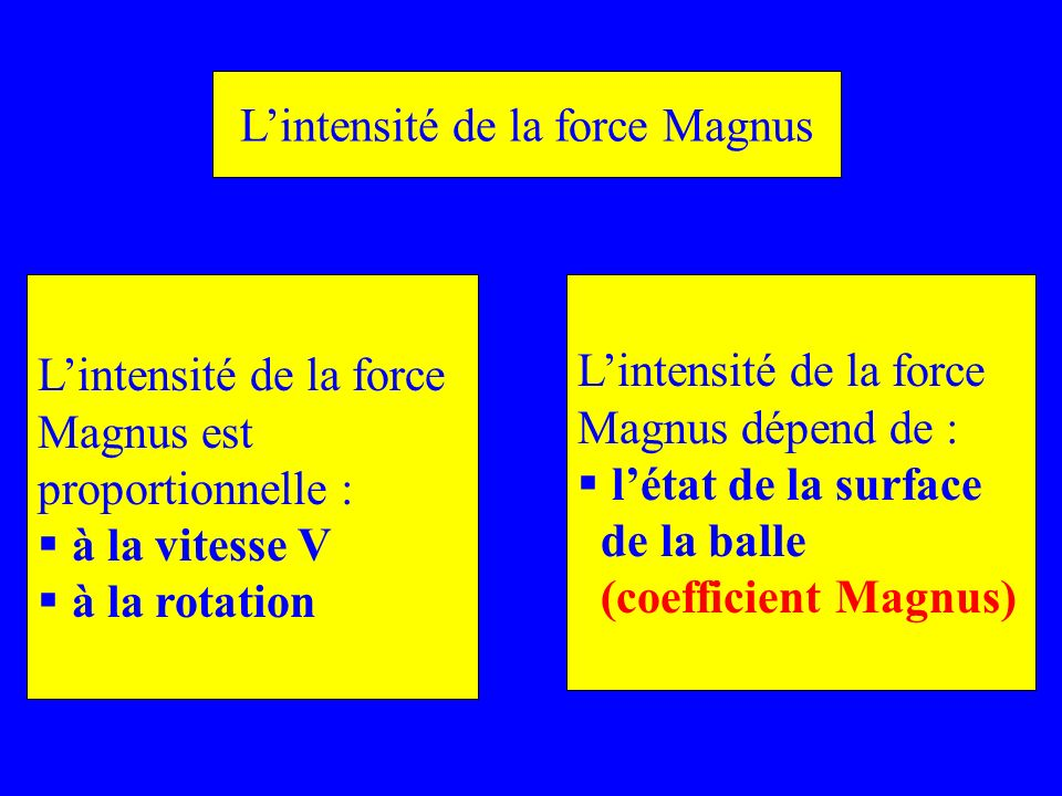 L'intensité de la force Magnus