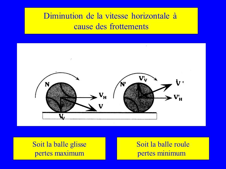 Diminution de la vitesse horizontale à