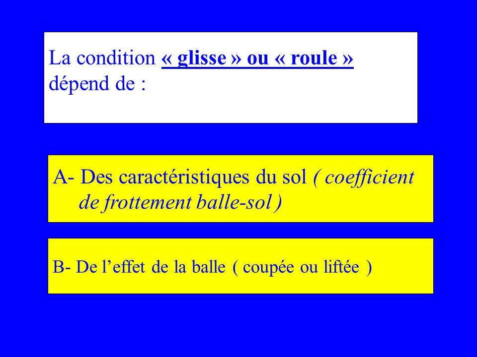 La condition « glisse » ou « roule » dépend de :