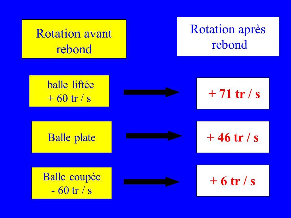 Rotation après Rotation avant rebond rebond + 71 tr / s + 46 tr / s