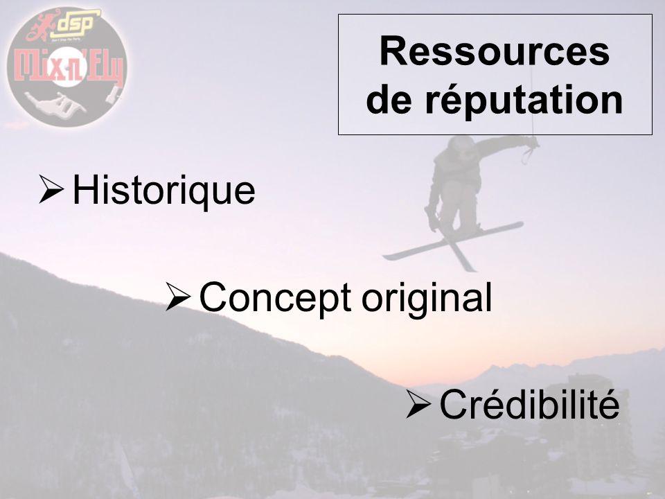 Ressources de réputation