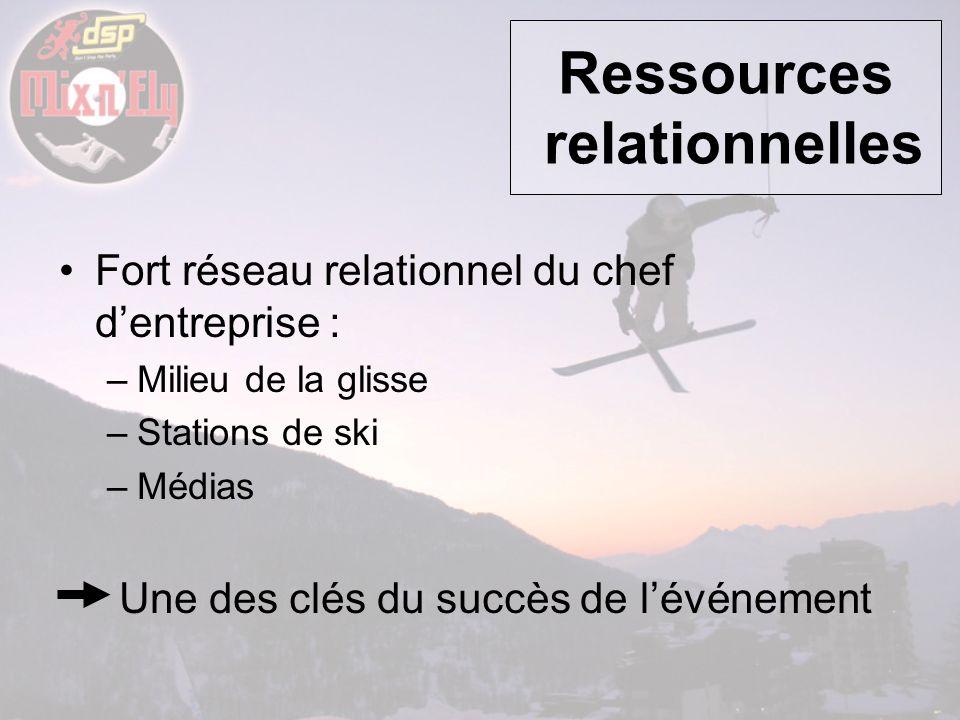 Ressources relationnelles
