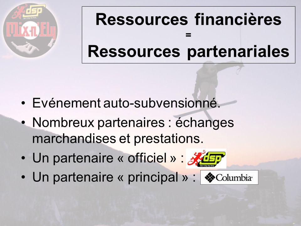 Ressources financières = Ressources partenariales