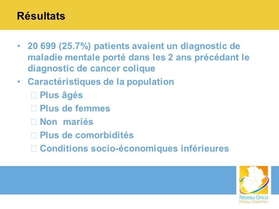 Résultats 20 699 (25.7%) patients avaient un diagnostic de maladie mentale porté dans les 2 ans précédant le diagnostic de cancer colique.