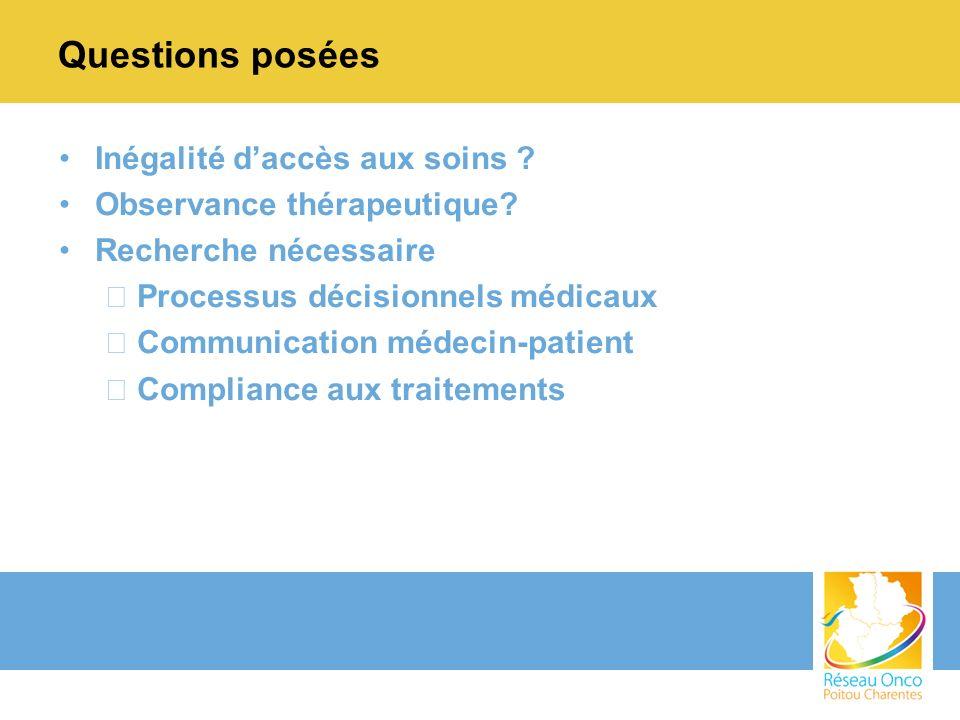 Questions posées Inégalité d'accès aux soins