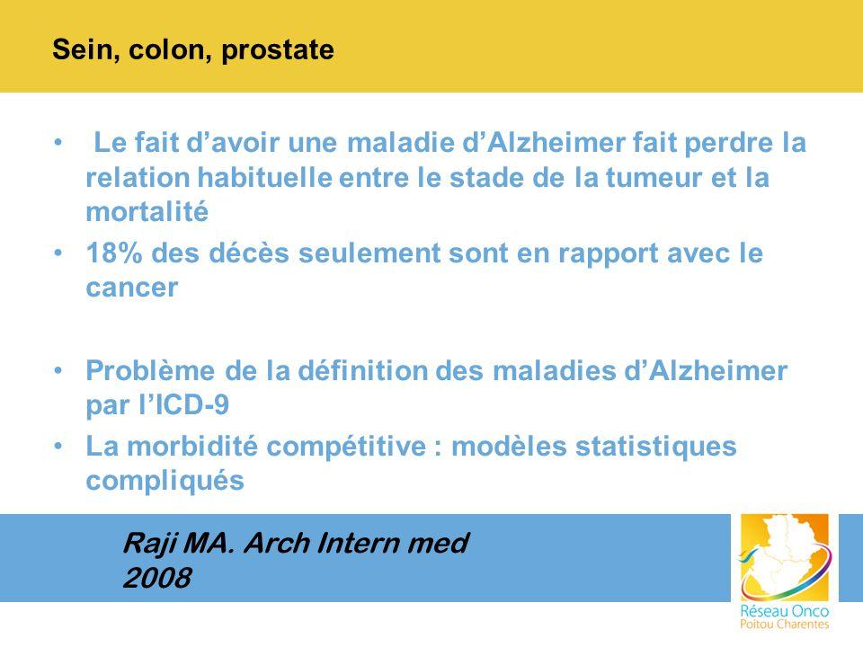 Sein, colon, prostate Le fait d'avoir une maladie d'Alzheimer fait perdre la relation habituelle entre le stade de la tumeur et la mortalité.