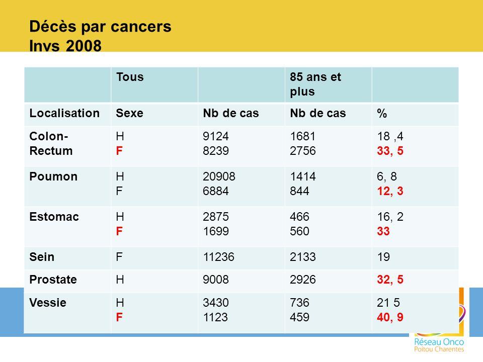 Décès par cancers Invs 2008 Tous 85 ans et plus Localisation Sexe