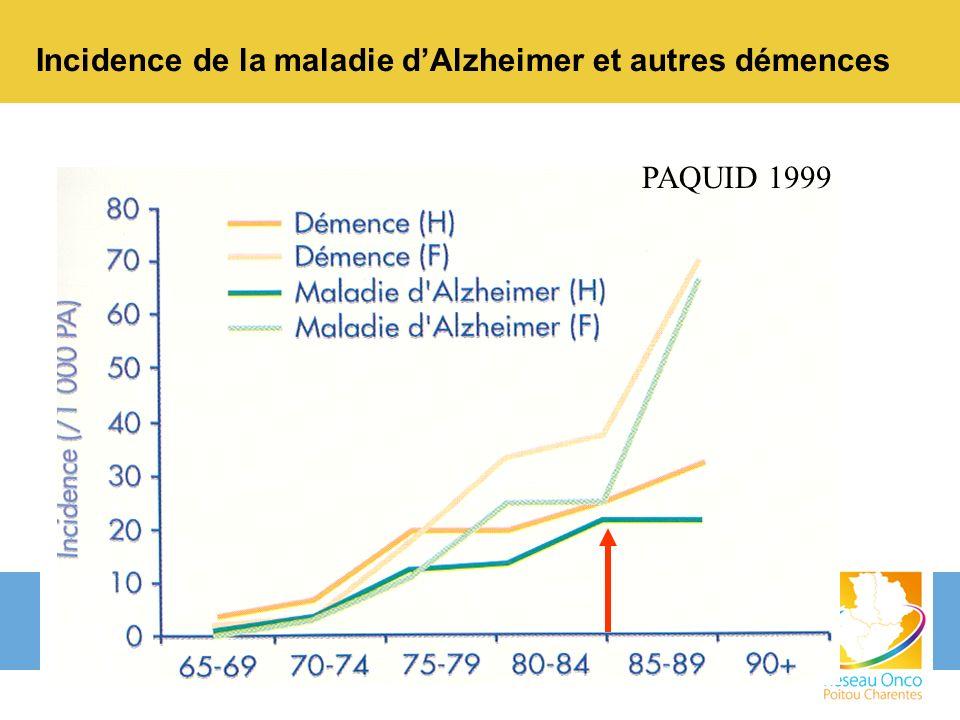 Incidence de la maladie d'Alzheimer et autres démences