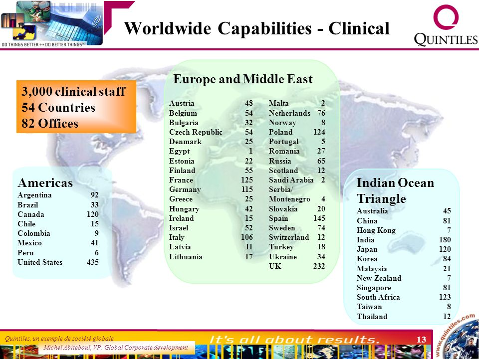 Worldwide Capabilities - Clinical