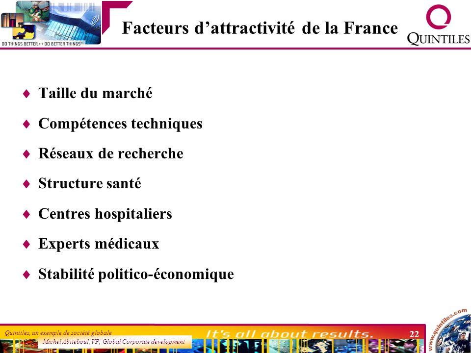 Facteurs d'attractivité de la France