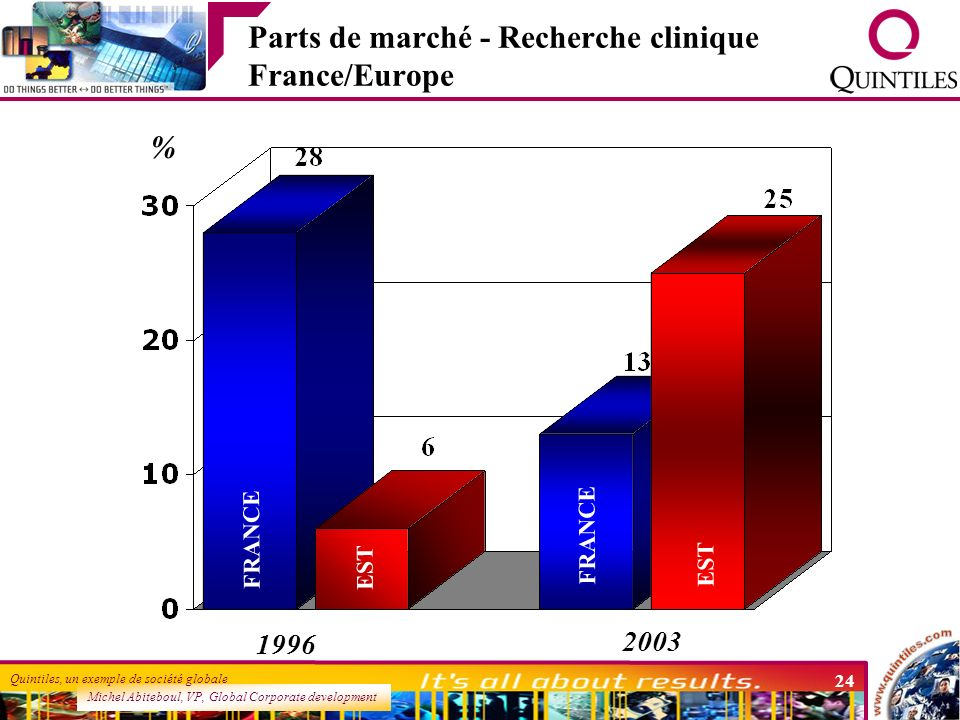 Parts de marché - Recherche clinique France/Europe