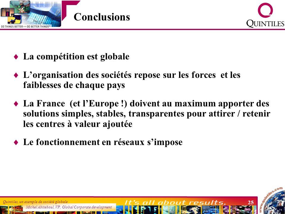 Conclusions La compétition est globale