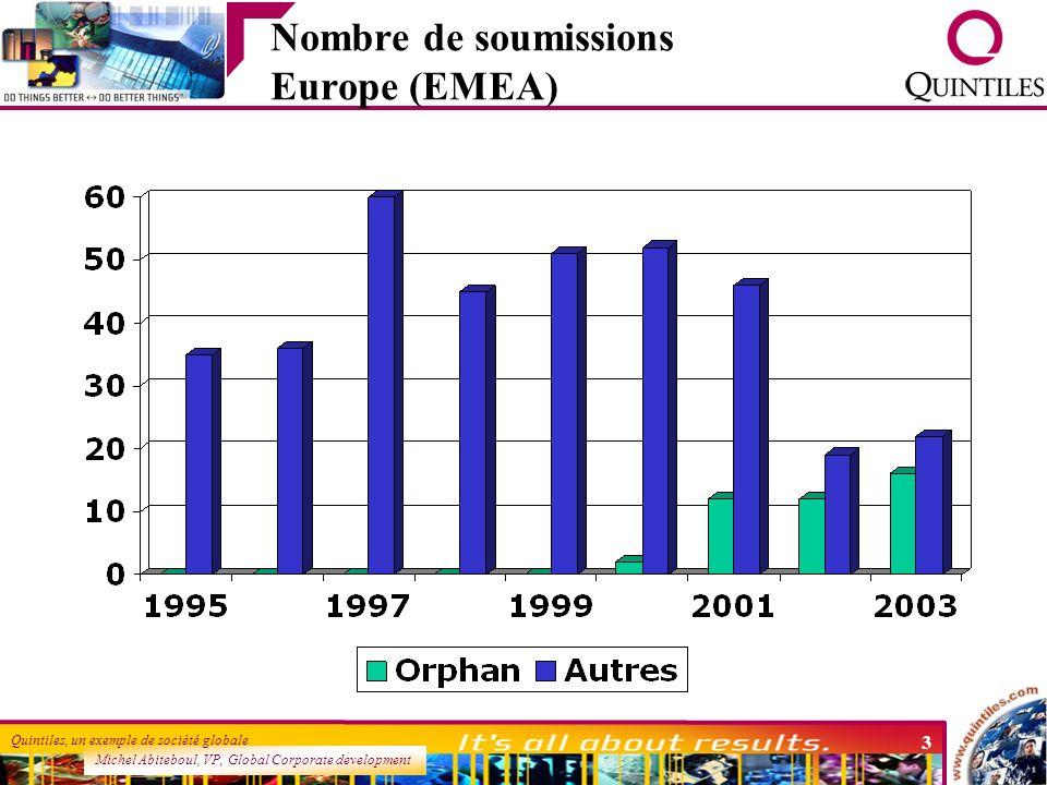 Nombre de soumissions Europe (EMEA)