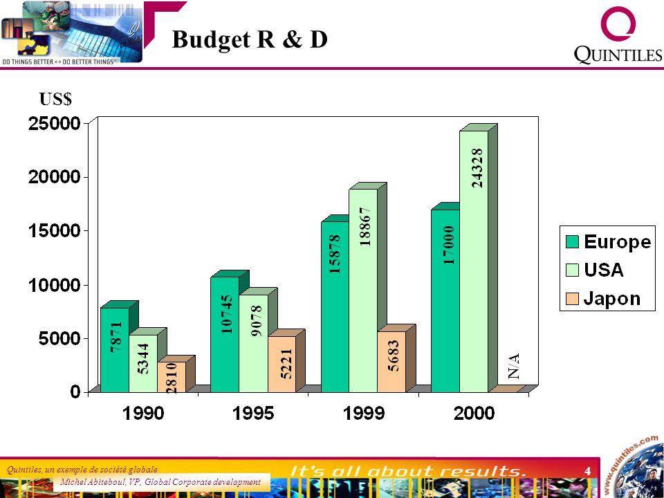 Budget R & D US$ les budgets R&D pharma augmentent globalement, mais la part US dépasse et accelere rapidement par rapport a l europe.