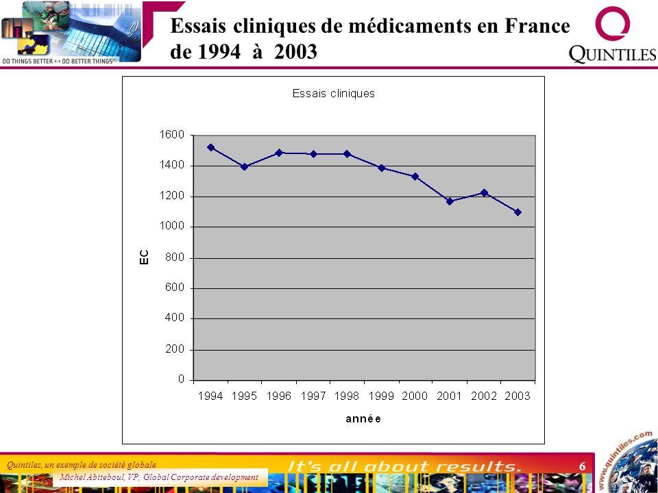 Essais cliniques de médicaments en France de 1994 à 2003
