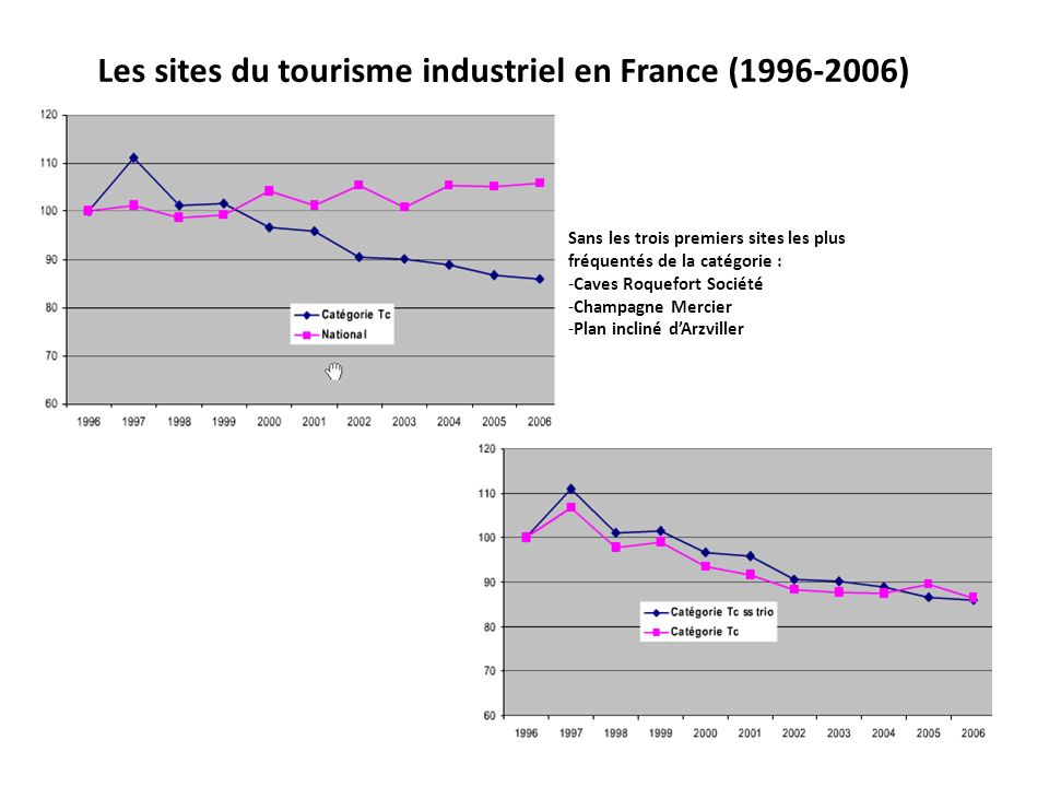 Les sites du tourisme industriel en France (1996-2006)