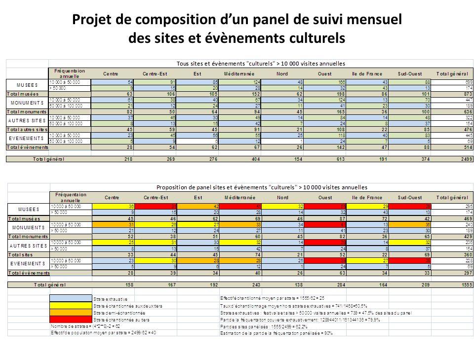 Projet de composition d'un panel de suivi mensuel