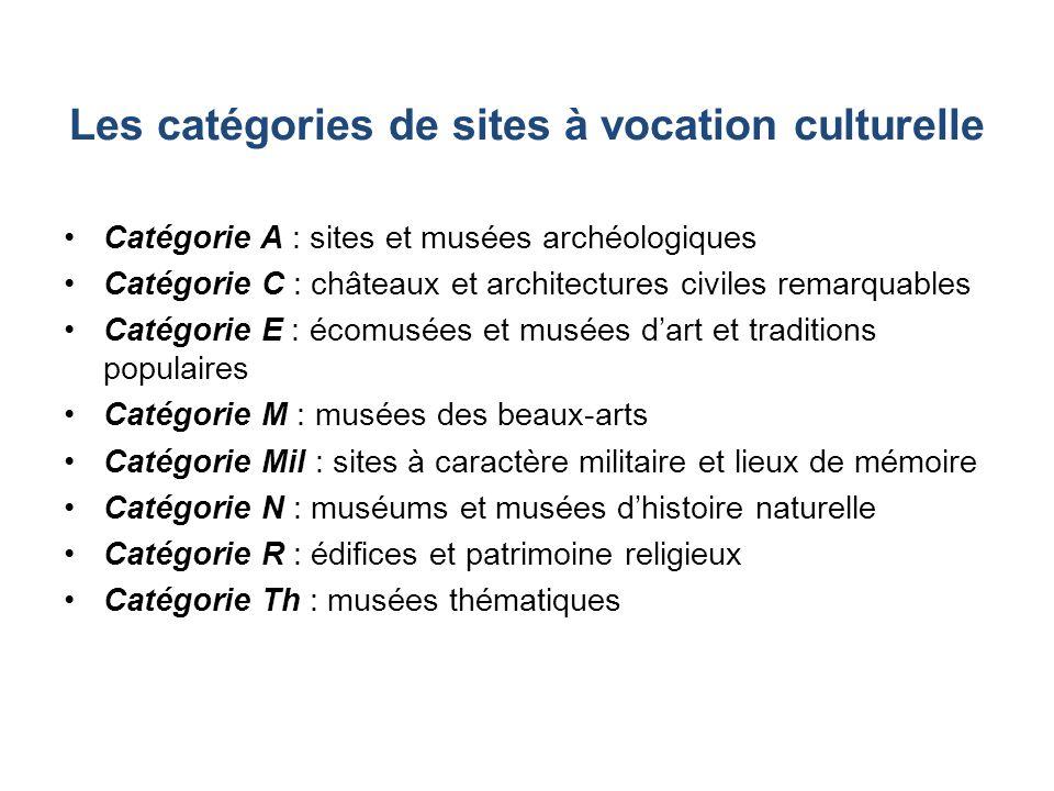 Les catégories de sites à vocation culturelle