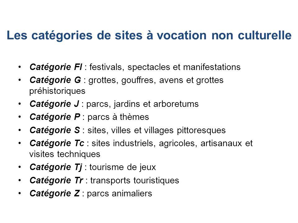 Les catégories de sites à vocation non culturelle
