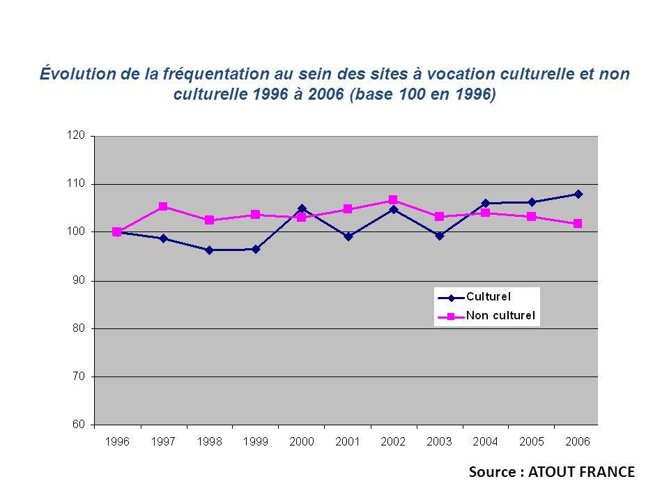 Évolution de la fréquentation au sein des sites à vocation culturelle et non culturelle 1996 à 2006 (base 100 en 1996)