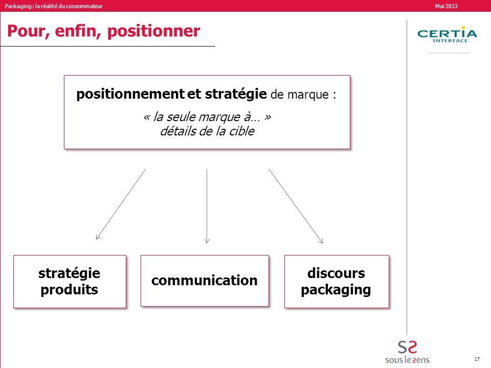 positionnement et stratégie de marque :