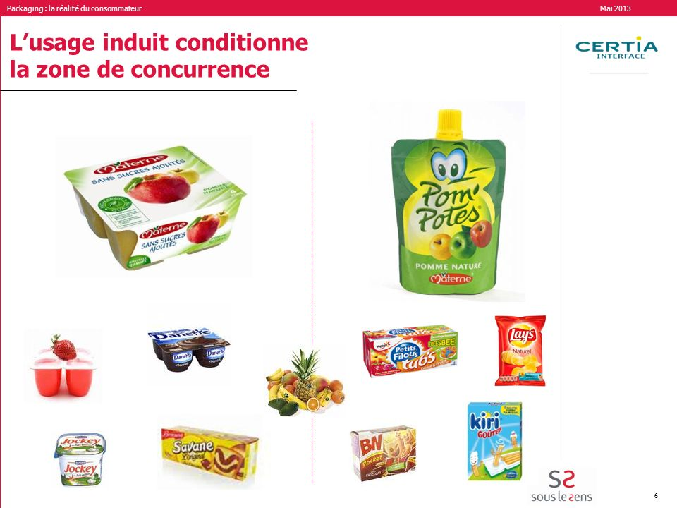 L'usage induit conditionne