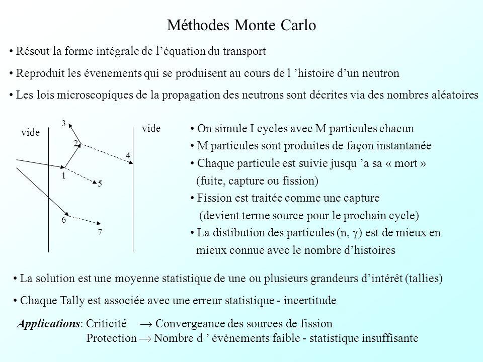 Méthodes Monte Carlo Résout la forme intégrale de l'équation du transport.