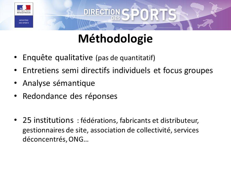 Méthodologie Enquête qualitative (pas de quantitatif)
