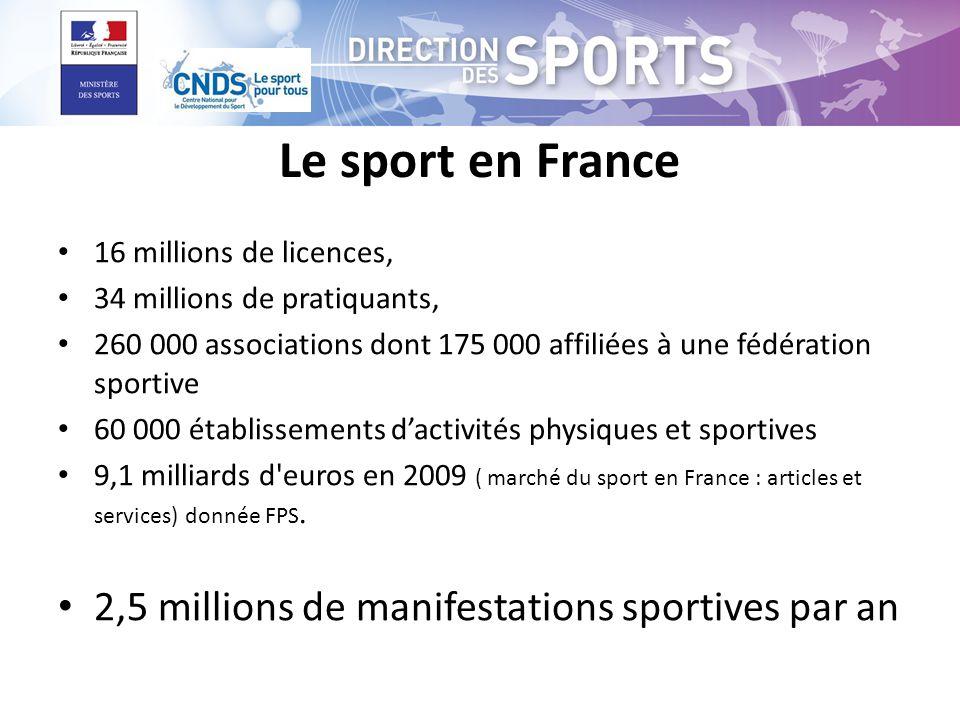 Le sport en France 2,5 millions de manifestations sportives par an