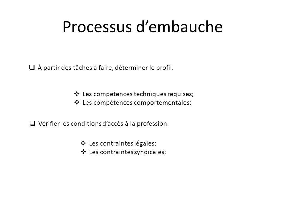 Processus d'embauche À partir des tâches à faire, déterminer le profil. Les compétences techniques requises;