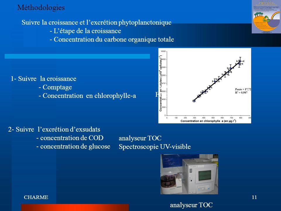 Méthodologies Suivre la croissance et l'excrétion phytoplanctonique