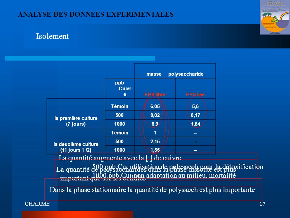 Isolement ANALYSE DES DONNEES EXPERIMENTALES