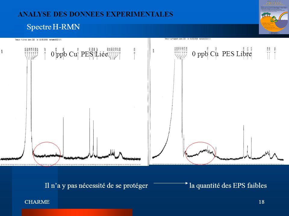 Spectre H-RMN ANALYSE DES DONNEES EXPERIMENTALES 0 ppb Cu PES Libre